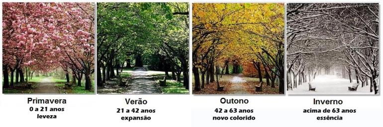 As Quatros Estacoes Primavera Verao Outuno Inverno